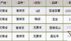 03/03普洱茶价格行情表