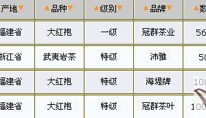 03/03武夷岩茶价格行情表