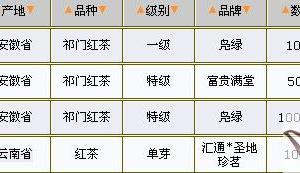 03/03红茶价格行情表