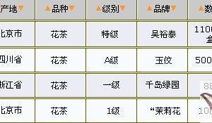 03/03花茶价格行情表