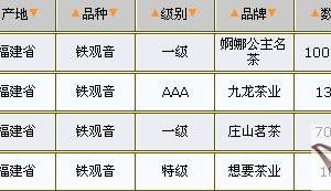 03/25铁观音价格行情表