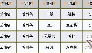03/25普洱茶价格行情表