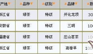 03/25绿茶价格行情表