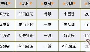 04/14红茶价格行情表
