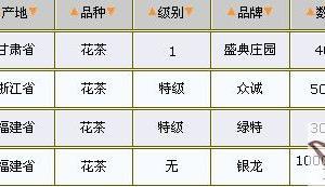 04/14花茶价格行情表