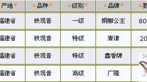 05/19铁观音价格行情表