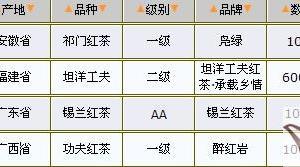 05/19红茶价格行情表