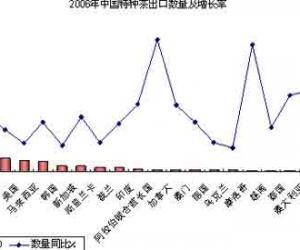 07-08年有机茶加工投资价值及可行性