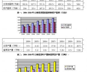 2011年全国普洱茶市场产销形势分析报告