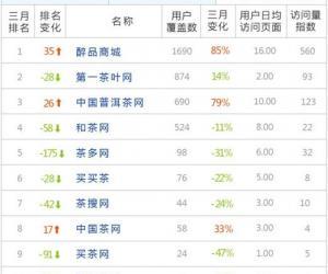 2013年第4季度茶叶类电商排行榜TOP10