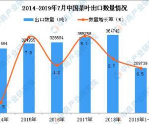 2019年1-7月中国茶叶出口量同比增长0.5%