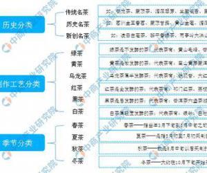 2019年中国茶叶行业发展现状及发展趋势预测